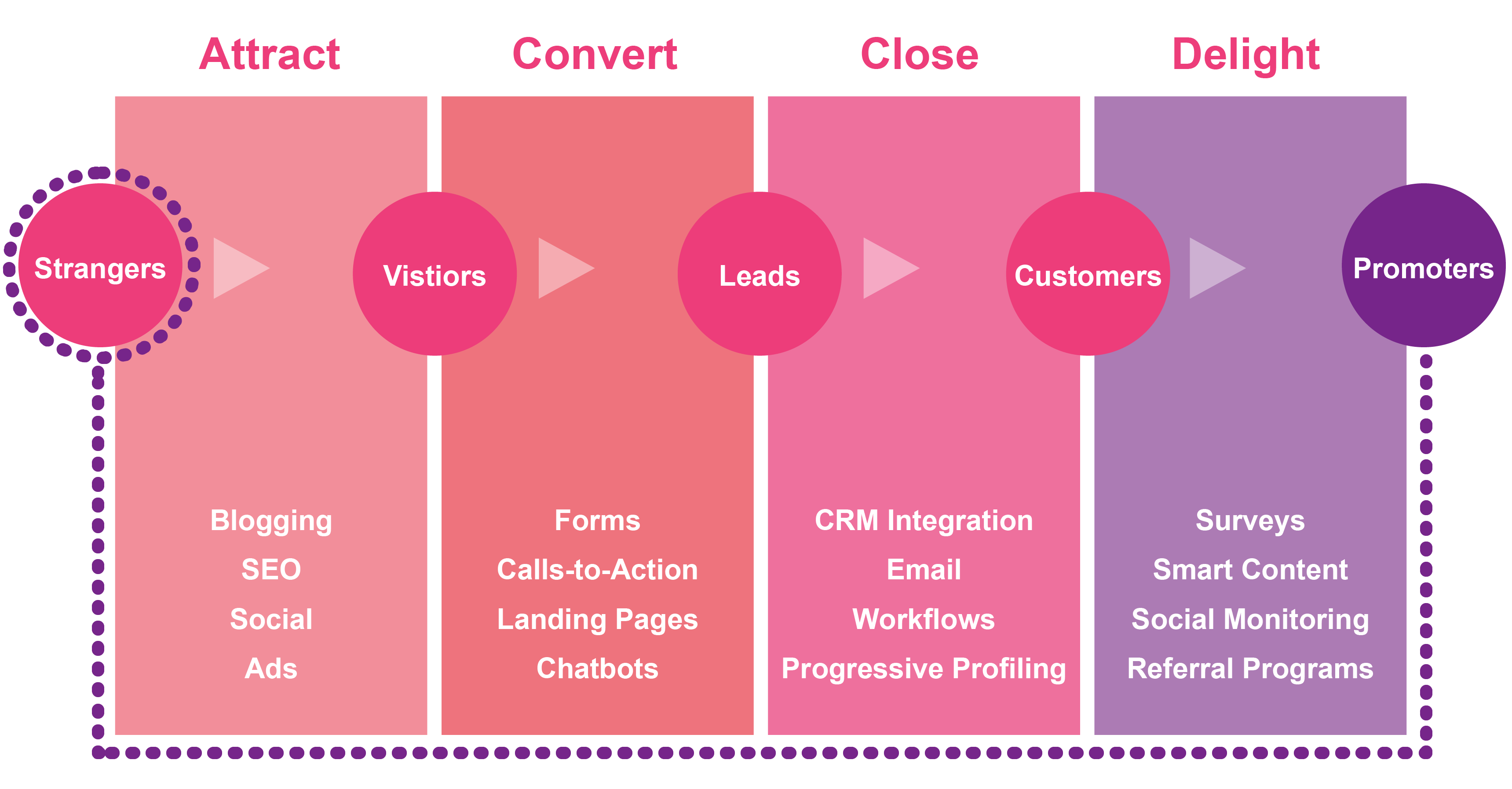 inbound-marketing-diagram-1