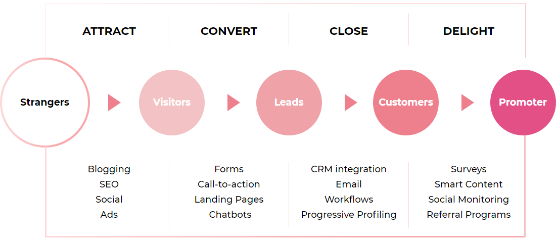 Virtue Media inbound tactics by user journey